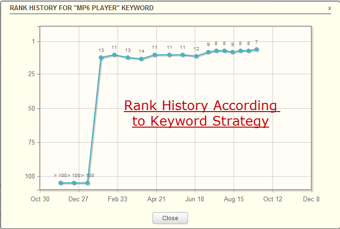 Rank History According To Keyword Strategy