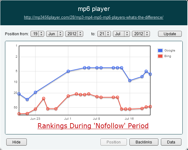 Rankings During Nofollow Sidebar Link Period